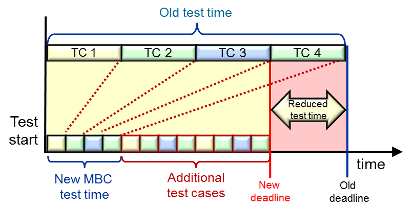 Adaptive load efficiency 3